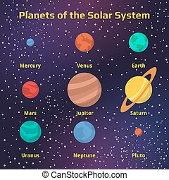 The Names Of The Planets.