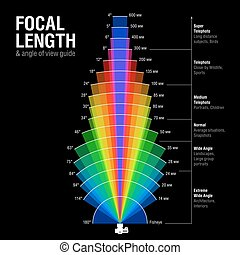 Focal length and angle of view guide illustration