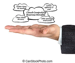 Cloud Computing Business Benefits