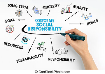 Hand with marker writing, Corporate Social Responsibility...