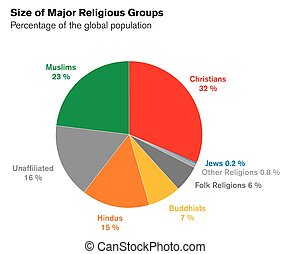 Size of major religiuos groups pie chart with percentages
