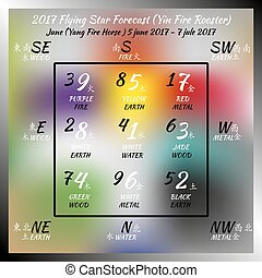 2017 year forecast - Flying star forecast 2017. Chinese...