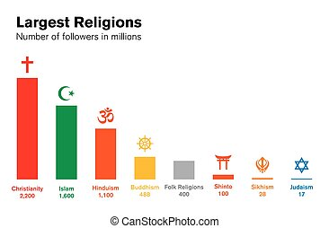 World religions histogram. Major religious groups chart. -...