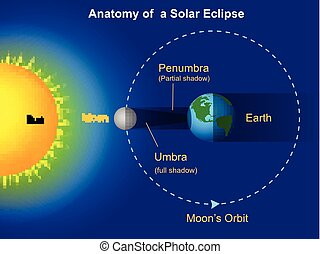 Solar eclipse diagram - Vector illustration of Solar eclipse...