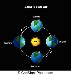 Earth's season - Vector illustration of Earth's season