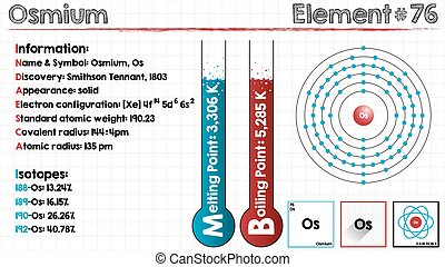 Element of Osmium - Large and detailed infographic of the...