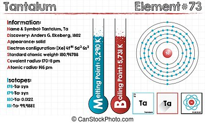 Element of Tantalum - Large and detailed infographic of the...