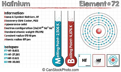Element of Hafnium - Large and detailed infographic of the...