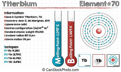 Element of Ytterbium - Large and detailed infographic of the...