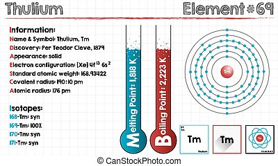Element of Thulium - Large and detailed infographic of the...