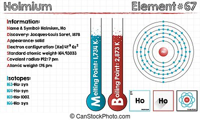 Element of Holmium - Large and detailed infographic of the...