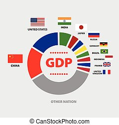 GDP Diagram with nations