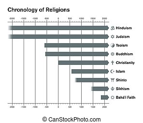 World religions chronology timetable bar chart