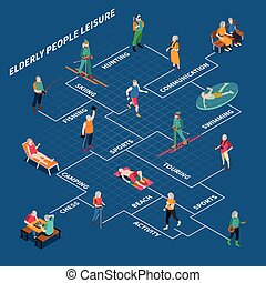 Elderly People Isometric Flowchart - Different hobbies and...