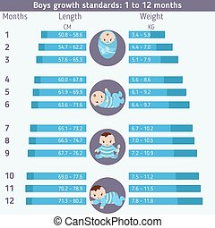 Child development infographics. Boys growth standards: 0 -...
