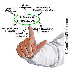 Drivers to Outsource