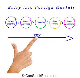 Entry into Foreign Markets