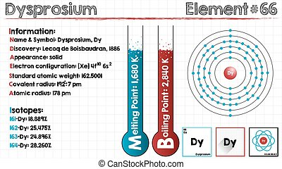 Element of Dysprosium - Large and detailed infographic of...