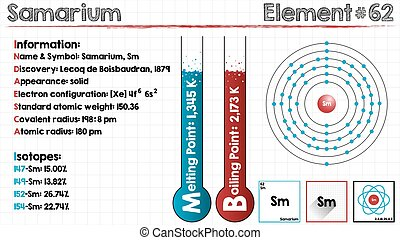 Element of Samarium - Large and detailed infographic of the...
