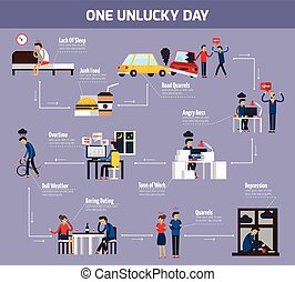 One Unlucky Day Flowchart - One unlucky day flowchart with...