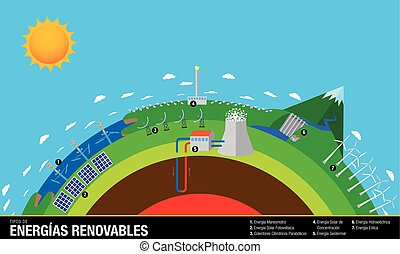 Tipos de Energias Renovables -Types of Renewable Energies in...