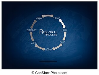 Seven Step of Qualitative Research Process on Chalkboard -...