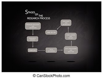 Eight Step of Research Process on Black Chalkboard -...