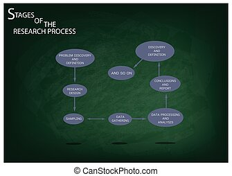 Eight Step of Research Process on Green Chalkboard -...