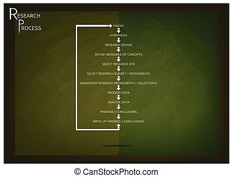 Eleven Step in Research Process on Green Chalkboard -...
