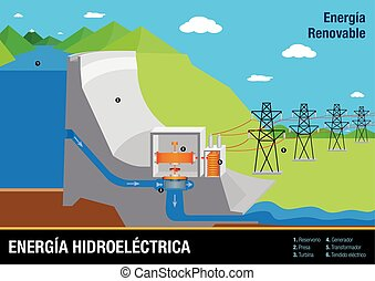 Graph illustrates the operation of Energia Hidroelectrica -...