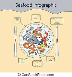 Seafood infographic. Vector. Useful vitamins and minerals