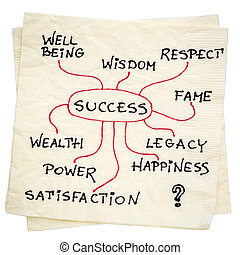 success mindmap on napkin