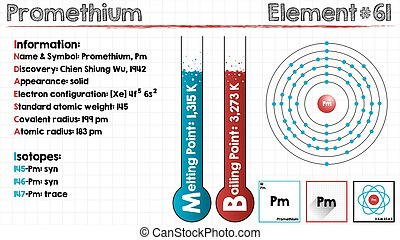 Element of Promethium - Large and detailed infographic of...
