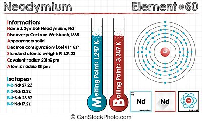 Element of Neodymium - Large and detailed infographic of the...