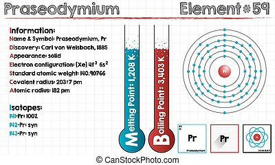 Element of Praseodymium - Large and detailed infographic of...
