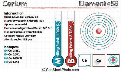 Element of Cerium - Large and detailed infographic of the...