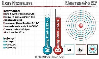Element of Lanthanum - Large and detailed infographic of the...