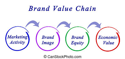 Brand Value Chain