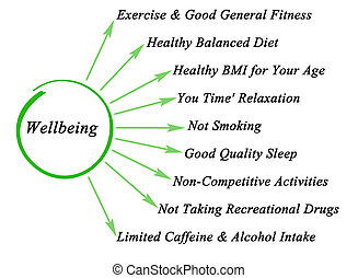 Wellbeing