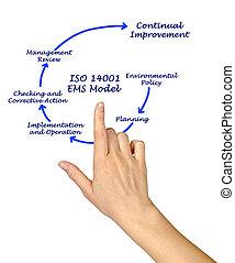 ISO 14001 EMS Model