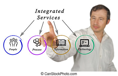Diagram of integrated services