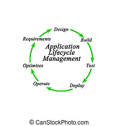 Application Lifecycle Management (ALM)