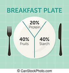 Healthy eating plate diagram. Breakfast