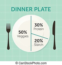Healthy eating plate diagram. Dinner