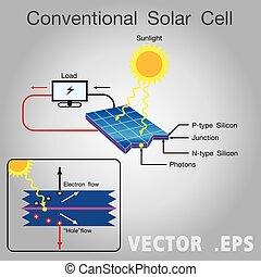 Solar cell diagram. Vector, Illustration.
