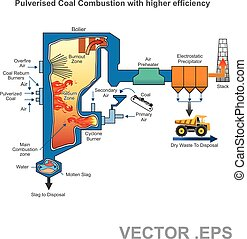A pulverized coal-fired boiler is an industrial or utility...