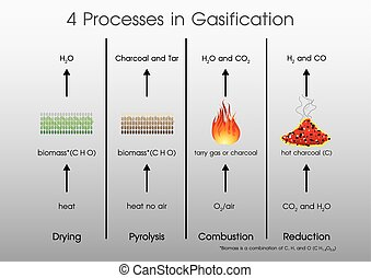 4 processes in Gasification. - 4 processes in Gasification...