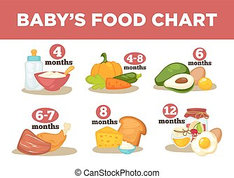 Healthy food for babies in different age. Information with...