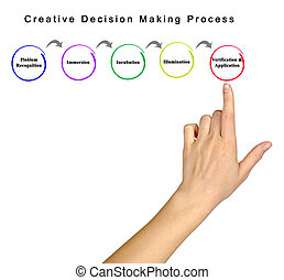 Creative decision making process