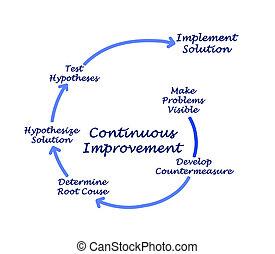 Kaizen Diagram for Continuous Improvement